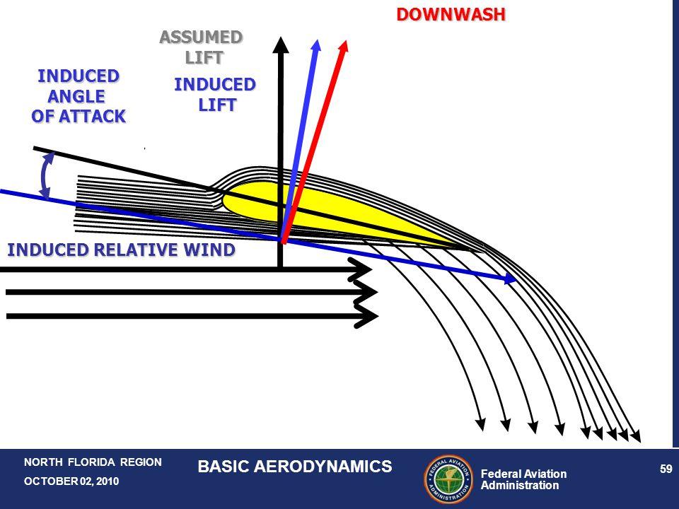 Federal Aviation Administration 59 NORTH FLORIDA REGION OCTOBER 02, 2010 BASIC AERODYNAMICS INDUCED RELATIVE WIND INDUCEDANGLE OF ATTACK DOWNWASHASSUM