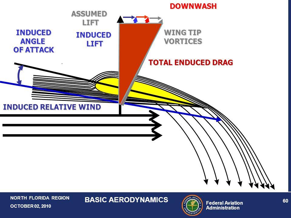 Federal Aviation Administration 60 NORTH FLORIDA REGION OCTOBER 02, 2010 BASIC AERODYNAMICS ASSUMEDLIFT INDUCED RELATIVE WIND INDUCEDANGLE OF ATTACK I