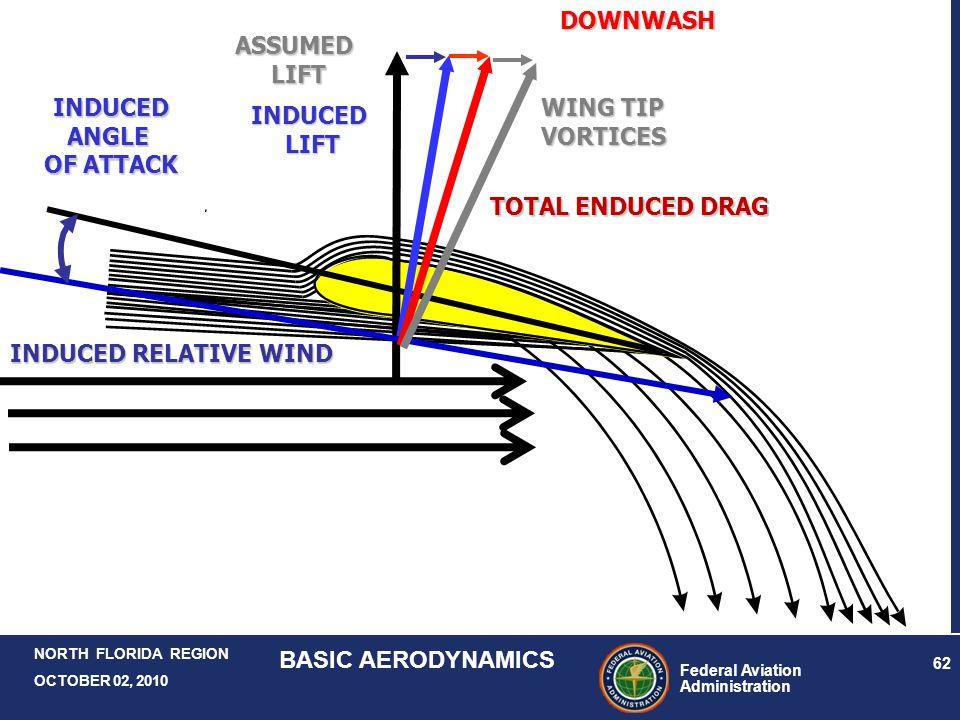 Federal Aviation Administration 62 NORTH FLORIDA REGION OCTOBER 02, 2010 BASIC AERODYNAMICS ASSUMEDLIFT INDUCED RELATIVE WIND INDUCEDANGLE OF ATTACK I