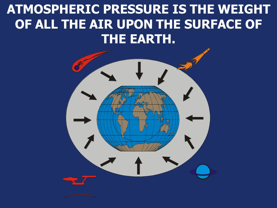 ATMOSPHERIC PRESSURE IS THE WEIGHT OF ALL THE AIR UPON THE SURFACE OF THE EARTH.