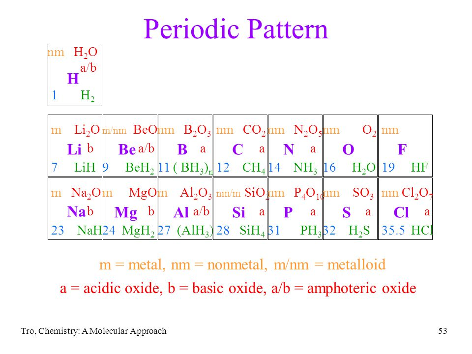 Tro, Chemistry: A Molecular Approach52 Periodic Pattern