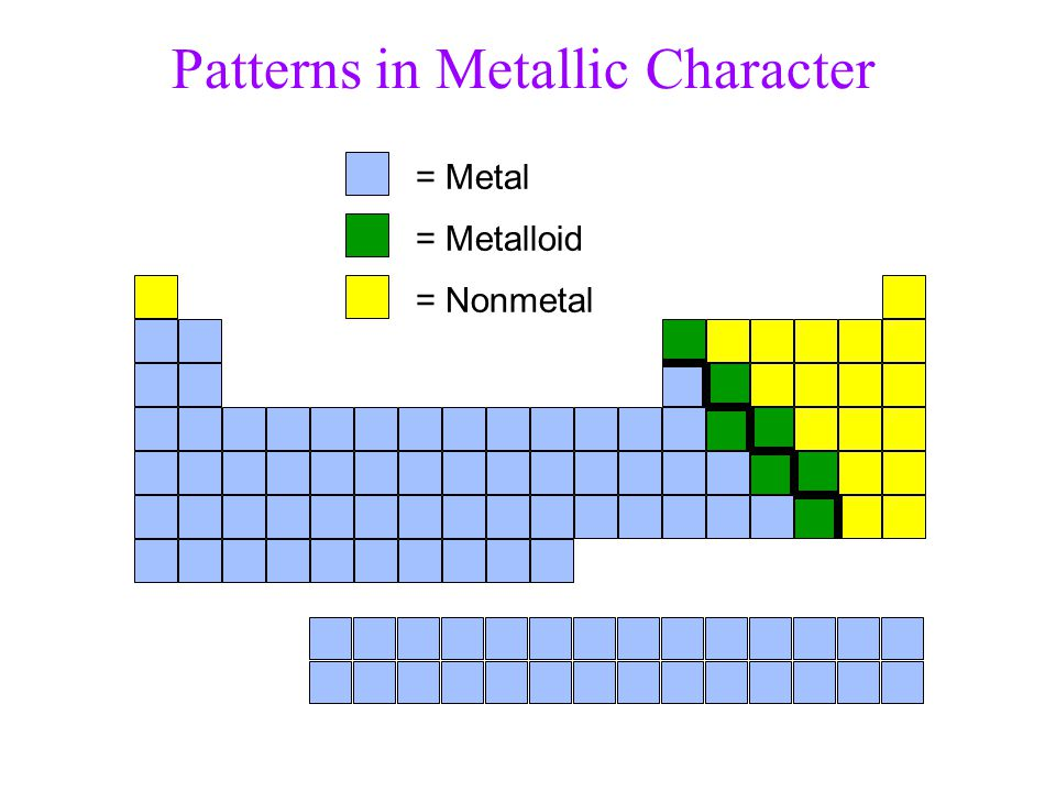 Tro, Chemistry: A Molecular Approach58 Metalloids show some properties of metals and some of nonmetals also known as semiconductors Properties of Sili