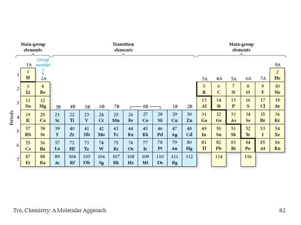 "Tro, Chemistry: A Molecular Approach61 The Modern Periodic Table Main Group = Representative Elements = ""A"" groups Transition Elements = ""B"" groups al"
