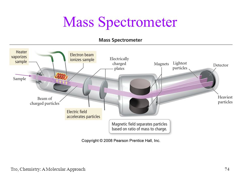 Tro, Chemistry: A Molecular Approach73 Mass Spectrum a mass spectrum is a graph that gives the relative mass and relative abundance of each particle r