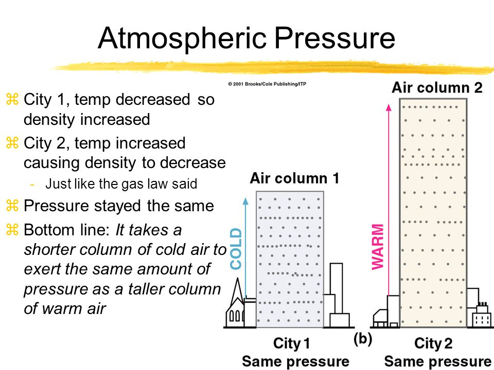 Atmospheric Pressure zCity 1, temp decreased so density increased zCity 2, temp increased causing density to decrease -Just like the gas law said zPre