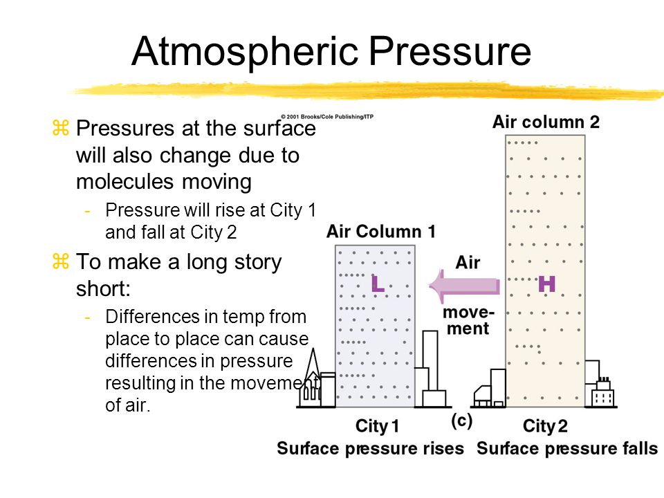 Atmospheric Pressure zPressures at the surface will also change due to molecules moving -Pressure will rise at City 1 and fall at City 2 zTo make a lo