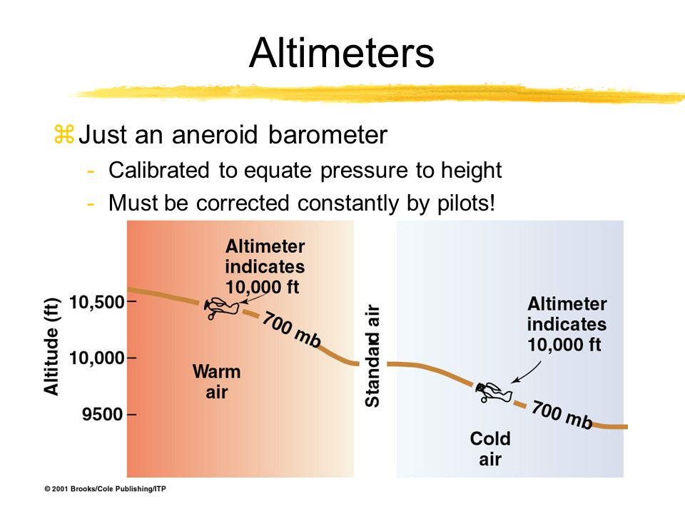 Altimeters zJust an aneroid barometer -Calibrated to equate pressure to height -Must be corrected constantly by pilots!
