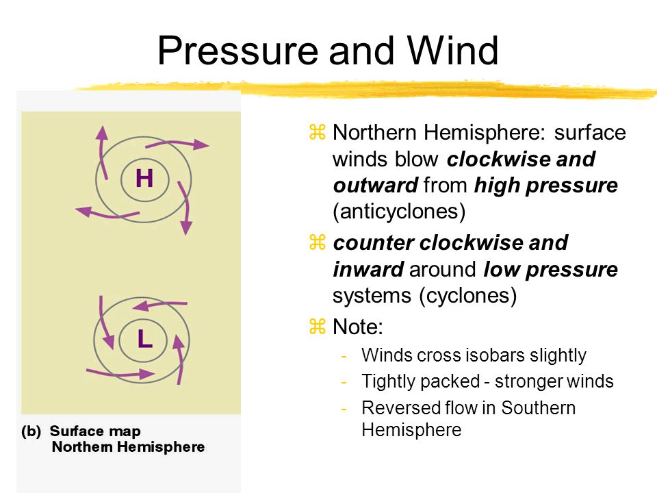 Pressure and Wind zNorthern Hemisphere: surface winds blow clockwise and outward from high pressure (anticyclones) zcounter clockwise and inward aroun