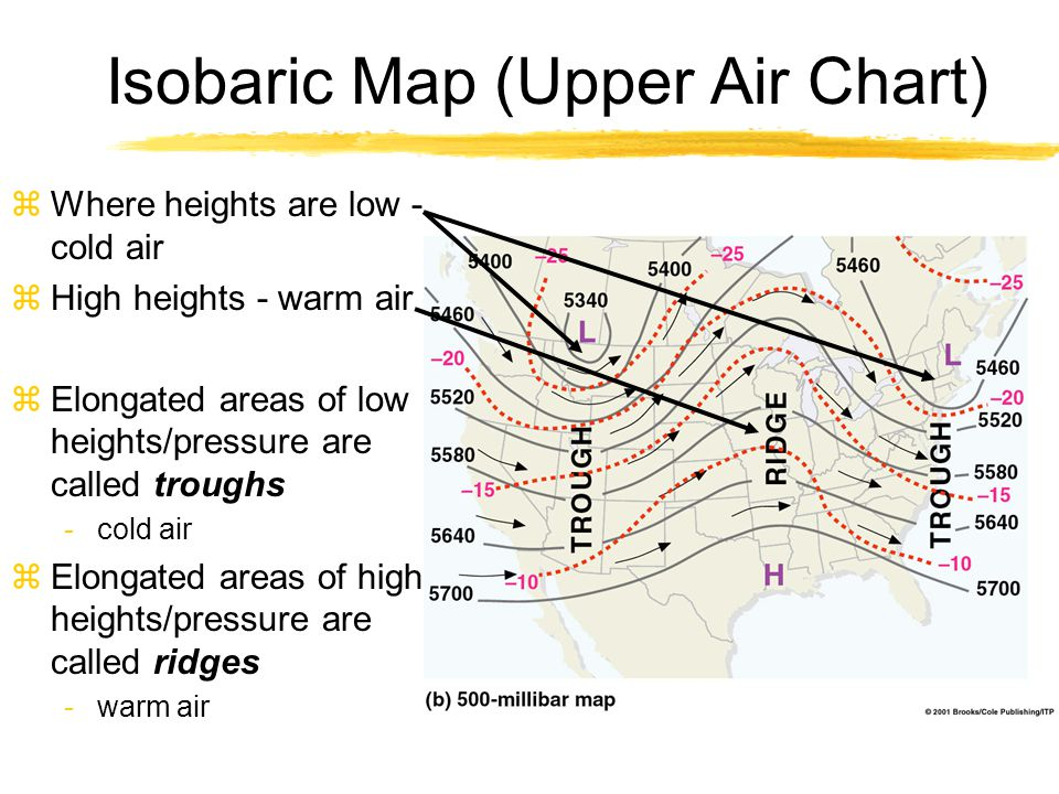 Isobaric Map (Upper Air Chart) zWhere heights are low - cold air zHigh heights - warm air zElongated areas of low heights/pressure are called troughs
