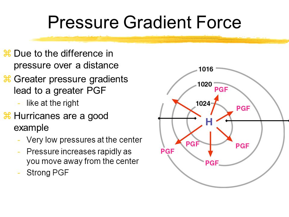 Pressure Gradient Force zDue to the difference in pressure over a distance zGreater pressure gradients lead to a greater PGF -like at the right zHurri