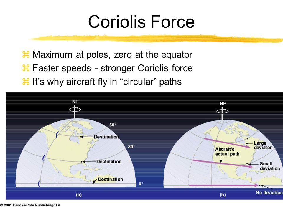 "zMaximum at poles, zero at the equator zFaster speeds - stronger Coriolis force zIt's why aircraft fly in ""circular"" paths"