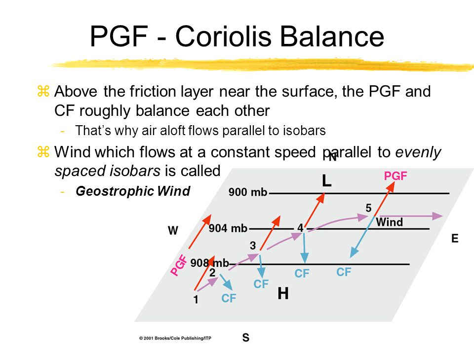 PGF - Coriolis Balance zAbove the friction layer near the surface, the PGF and CF roughly balance each other -That's why air aloft flows parallel to i