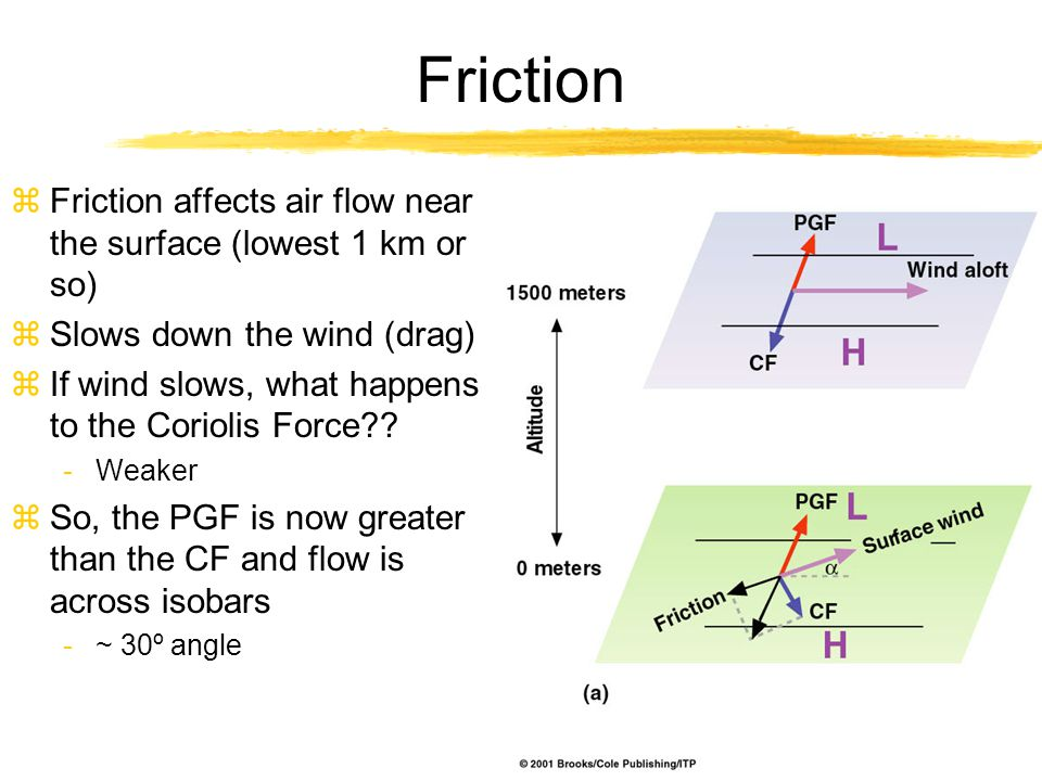 Friction zFriction affects air flow near the surface (lowest 1 km or so) zSlows down the wind (drag) zIf wind slows, what happens to the Coriolis Forc