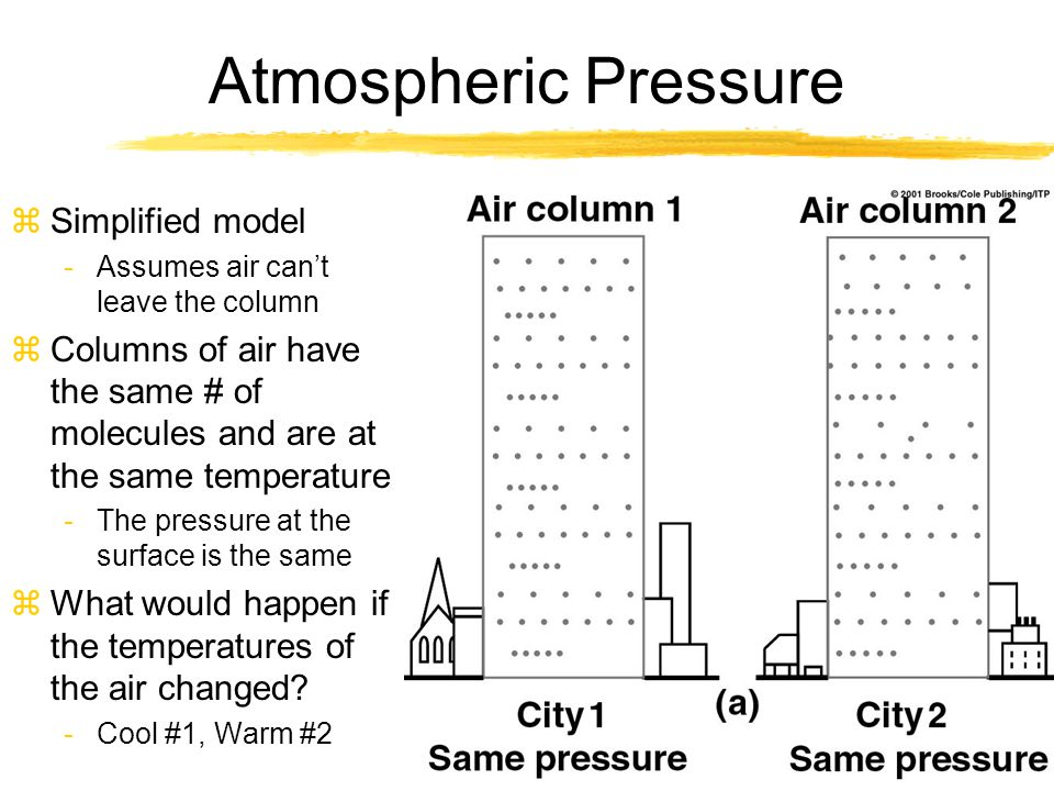 Atmospheric Pressure zCity 1, temp decreased so density increased zCity 2, temp increased causing density to decrease -Just like the gas law said zPressure stayed the same zBottom line: It takes a shorter column of cold air to exert the same amount of pressure as a taller column of warm air