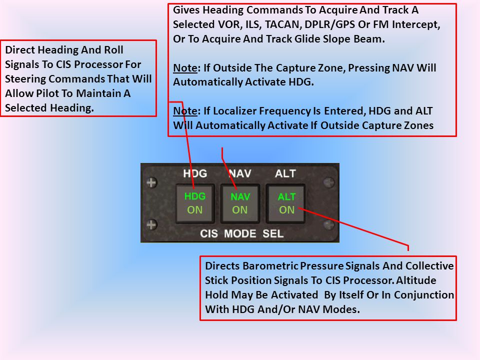 Direct Heading And Roll Signals To CIS Processor For Steering Commands That Will Allow Pilot To Maintain A Selected Heading. Gives Heading Commands To