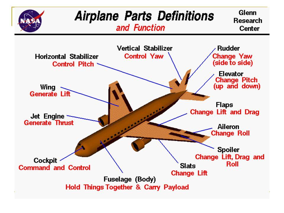 1.Wingtip 2. Low Speed Aileron 3. High Speed Aileron 4.