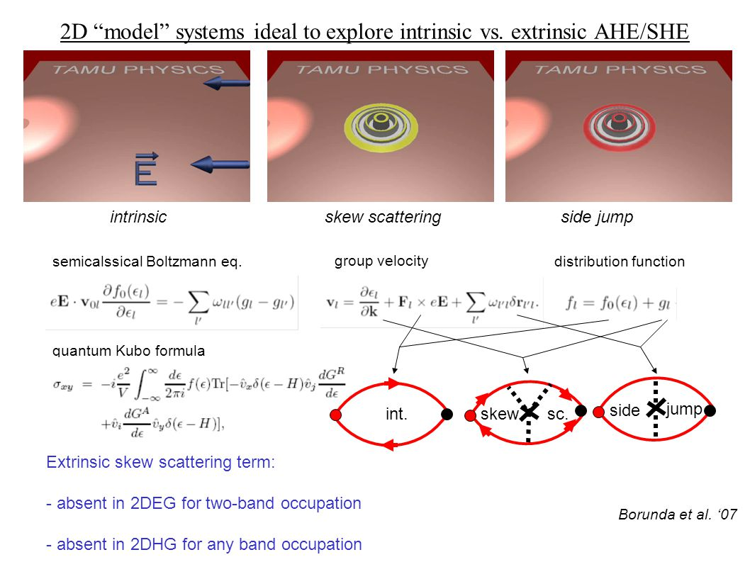 2D model systems ideal to explore intrinsic vs. extrinsic AHE/SHE semicalssical Boltzmann eq.