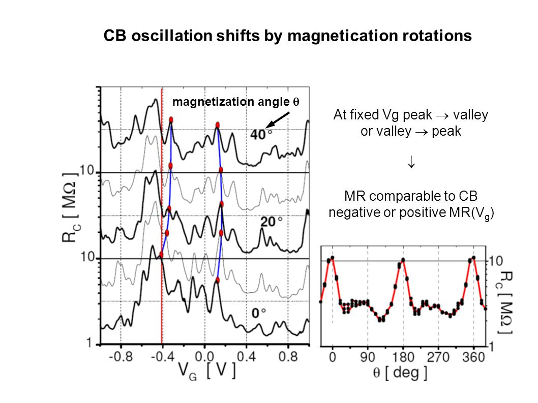magnetization angle  CB oscillation shifts by magnetication rotations At fixed Vg peak  valley or valley  peak  MR comparable to CB negative or positive MR(V g )