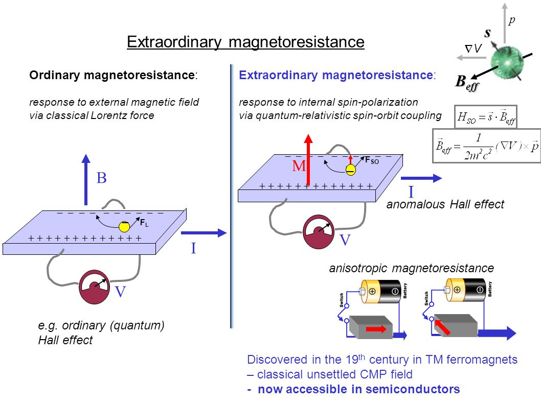 Extraordinary magnetoresistance B V I _ + + + + + + + + + + + + + _ _ _ _ _ FLFL Ordinary magnetoresistance: response to external magnetic field via classical Lorentz force Extraordinary magnetoresistance: response to internal spin-polarization via quantum-relativistic spin-orbit coupling e.g.