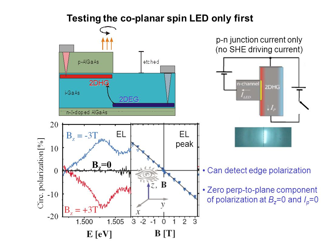 Testing the co-planar spin LED only first p-n junction current only (no SHE driving current) 2DHG 2DEG 0 -10 -20 10 20 Circ.