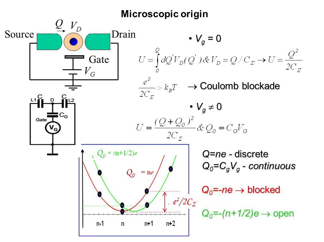 Microscopic origin SourceDrain Gate VGVG VDVD Q  Coulomb blockade V g = 0 V g = 0 V g  0 V g  0 Q=ne - discrete Q 0 =C g V g - continuous Q 0 =-ne  blocked Q 0 =-(n+1/2)e  open Q0Q0 Q0Q0 e 2 /2C 