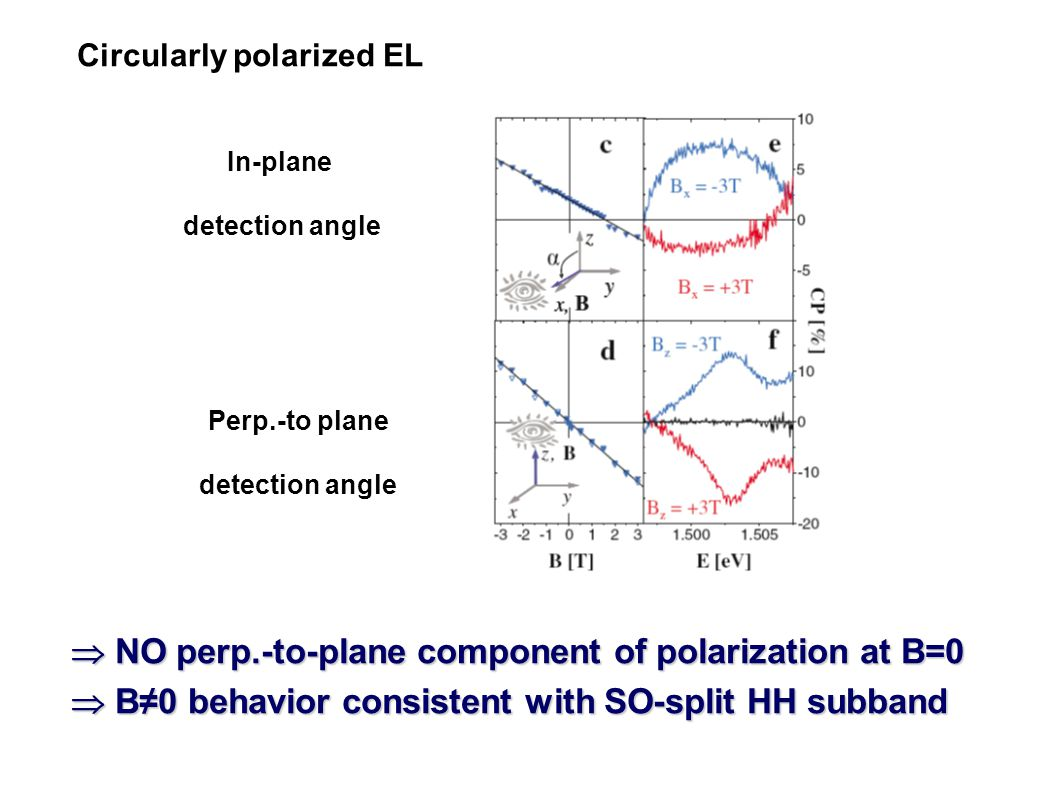  NO perp.-to-plane component of polarization at B=0  B≠0 behavior consistent with SO-split HH subband In-plane detection angle Perp.-to plane detection angle Circularly polarized EL
