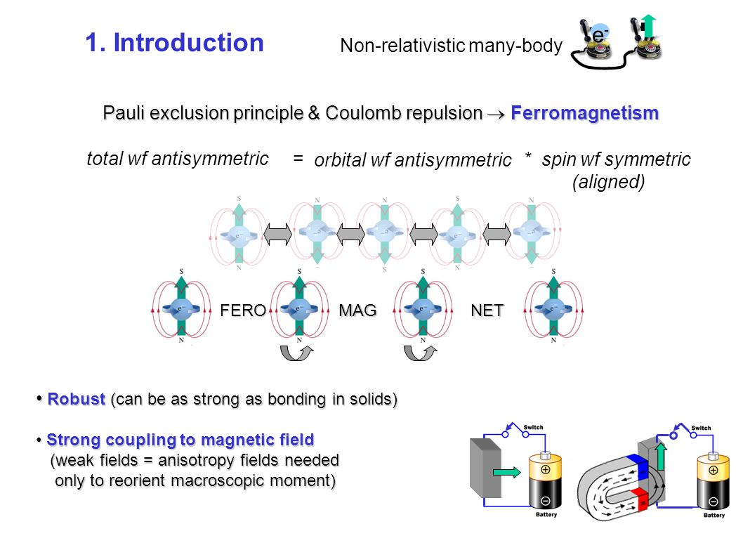 Pauli exclusion principle & Coulomb repulsion  Ferromagnetism total wf antisymmetric = orbital wf antisymmetric * spin wf symmetric (aligned) FEROMAGNET e-e-e-e- Robust (can be as strong as bonding in solids) Robust (can be as strong as bonding in solids) Strong coupling to magnetic field Strong coupling to magnetic field (weak fields = anisotropy fields needed (weak fields = anisotropy fields needed only to reorient macroscopic moment) only to reorient macroscopic moment) Non-relativistic many-body 1.