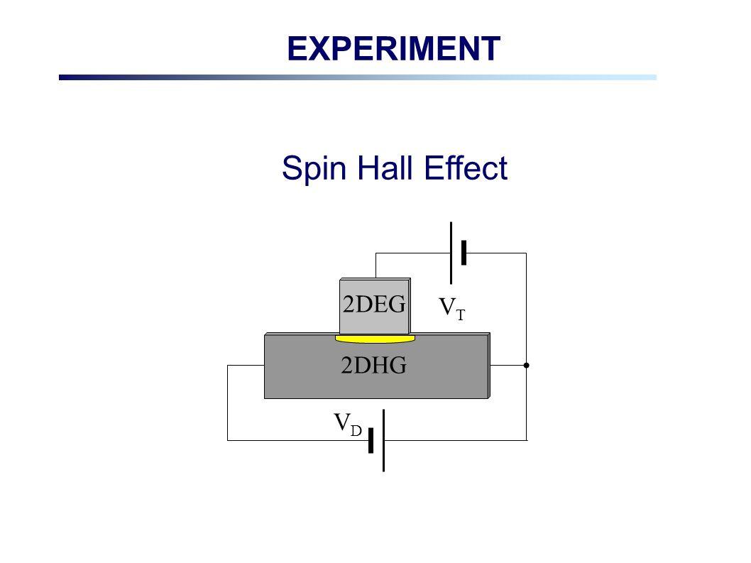 EXPERIMENT Spin Hall Effect 2DHG 2DEG VTVT VDVD