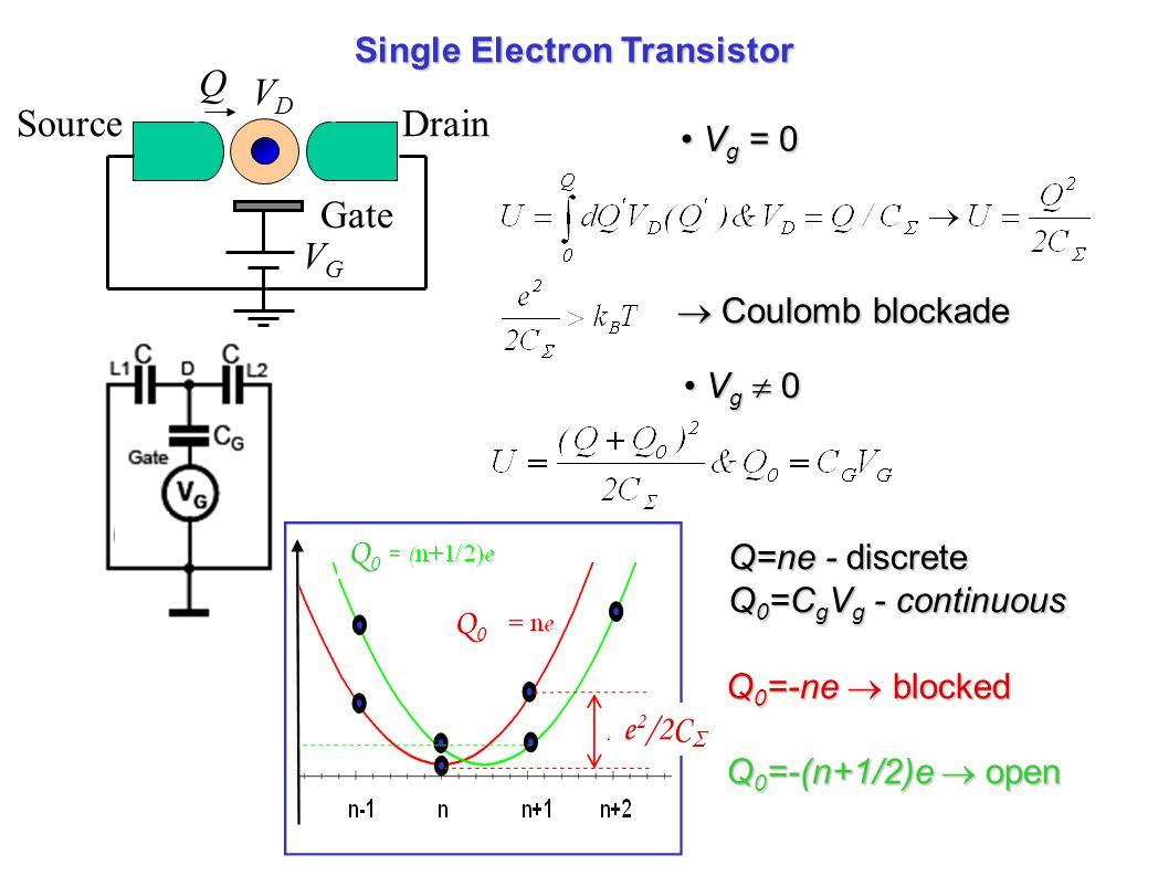 Single Electron Transistor SourceDrain Gate VGVG VDVD Q  Coulomb blockade V g = 0 V g = 0 V g  0 V g  0 Q=ne - discrete Q 0 =C g V g - continuous Q 0 =-ne  blocked Q 0 =-(n+1/2)e  open Q0Q0 Q0Q0 e 2 /2C 