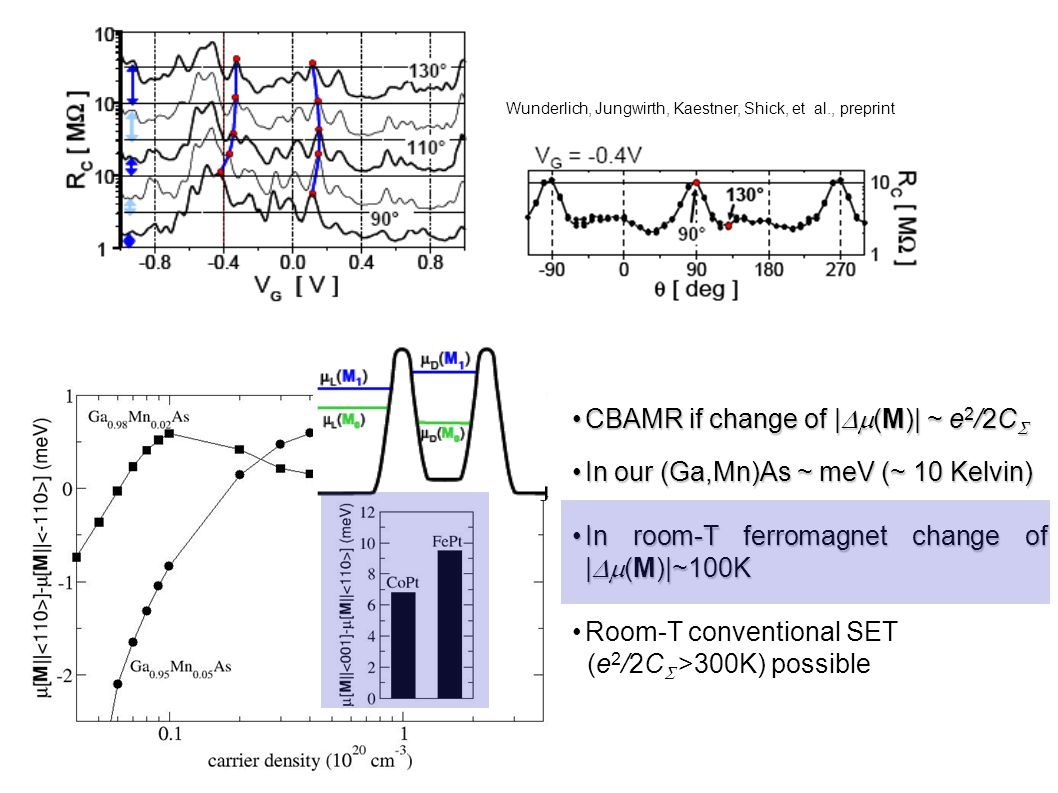 Wunderlich, Jungwirth, Kaestner, Shick, et al., preprint CBAMR if change of |  (M)| ~ e 2 /2C CBAMR if change of |  (M)| ~ e 2 /2C  In our (Ga,Mn)As ~ meV (~ 10 Kelvin)In our (Ga,Mn)As ~ meV (~ 10 Kelvin) In room-T ferromagnet change of |  (M)|~100KIn room-T ferromagnet change of |  (M)|~100K Room-T conventional SET (e 2 /2C  >300K) possible