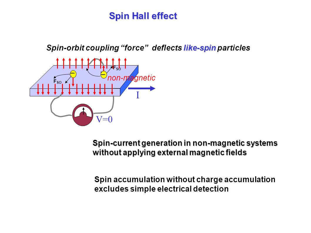 Spin Hall effect like-spin Spin-orbit coupling force deflects like-spin particles I _ F SO _ _ _ V=0 non-magnetic Spin-current generation in non-magnetic systems without applying external magnetic fields Spin accumulation without charge accumulation excludes simple electrical detection