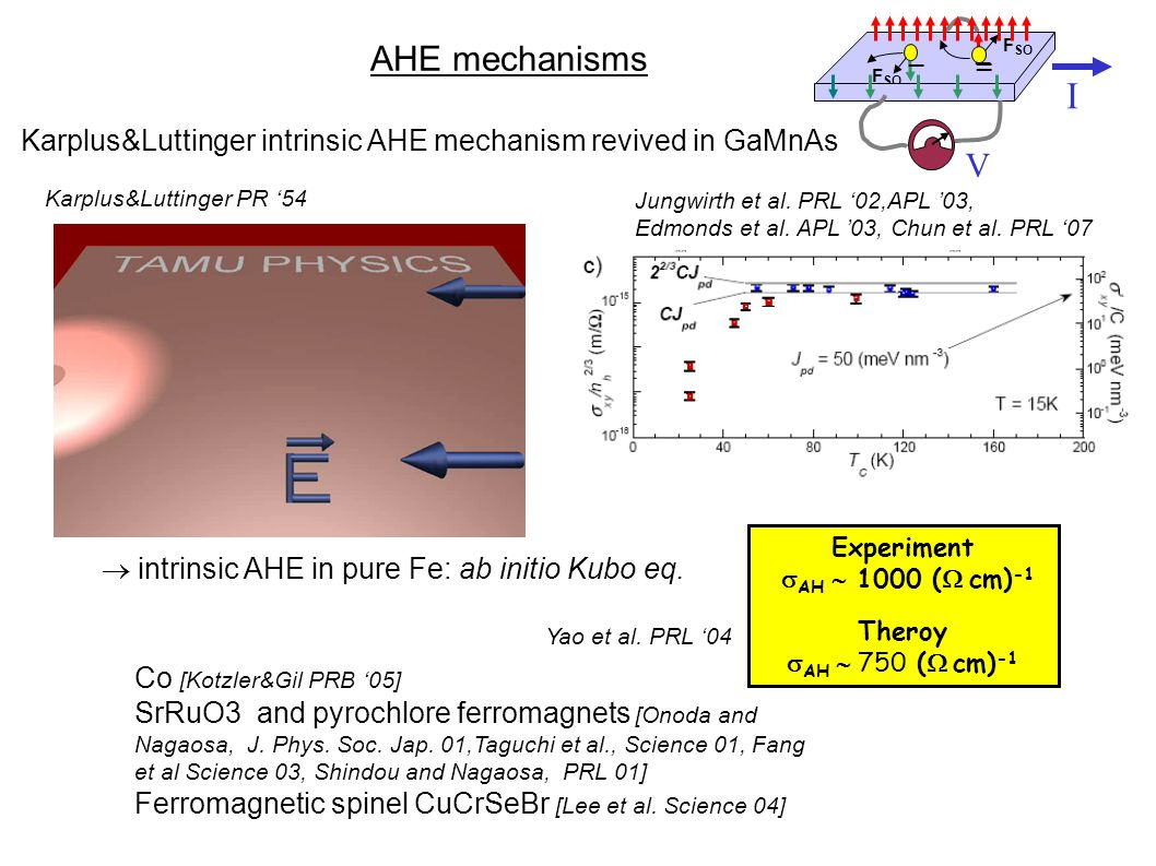 Karplus&Luttinger intrinsic AHE mechanism revived in GaMnAs Experiment  AH  1000 (  cm) -1 Theroy  AH  750 (  cm) -1 AHE mechanisms  intrinsic AHE in pure Fe: ab initio Kubo eq.