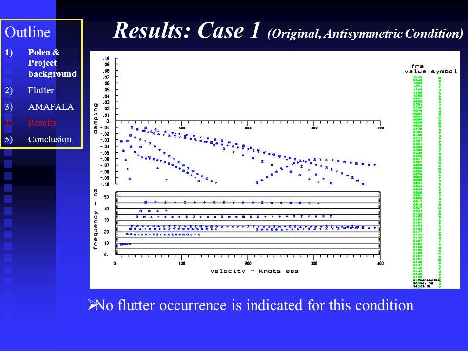 Results: Case 1 (Original, Antisymmetric Condition) Outline 1)Polen & Project background 2)Flutter 3)AMAFALA 4)Results 5)Conclusion  No flutter occur