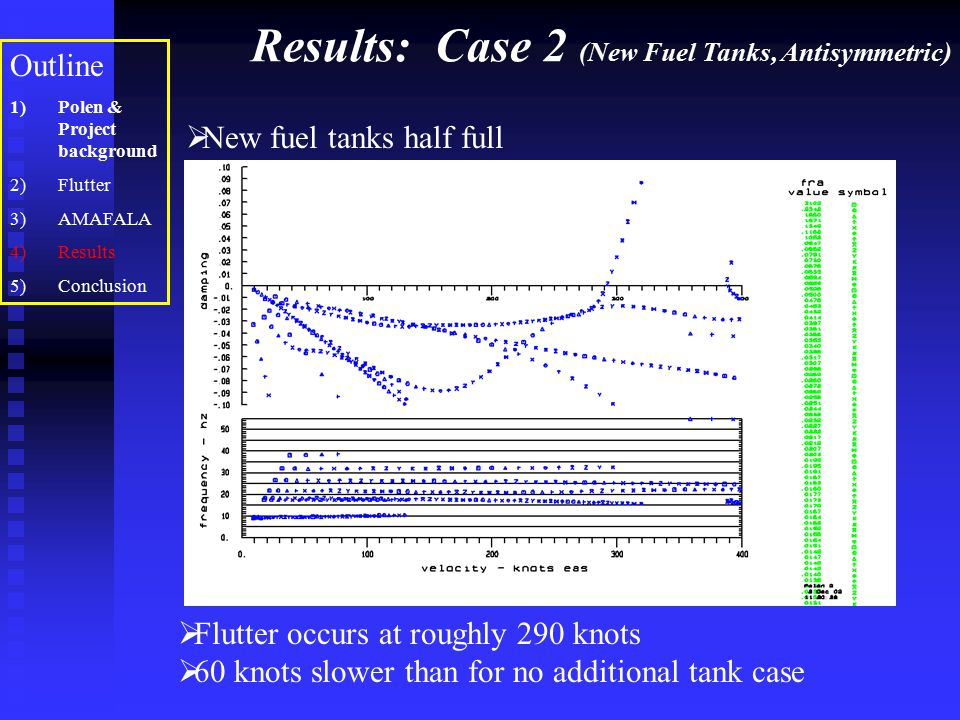 Results: Case 2 (New Fuel Tanks, Antisymmetric) Outline 1)Polen & Project background 2)Flutter 3)AMAFALA 4)Results 5)Conclusion  Flutter occurs at ro