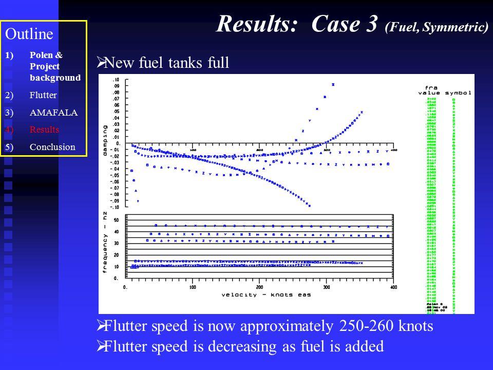 Results: Case 3 (Fuel, Symmetric) Outline 1)Polen & Project background 2)Flutter 3)AMAFALA 4)Results 5)Conclusion  New fuel tanks full  Flutter spee