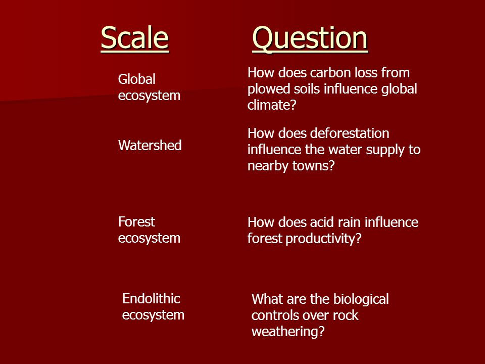 How does carbon loss from plowed soils influence global climate.