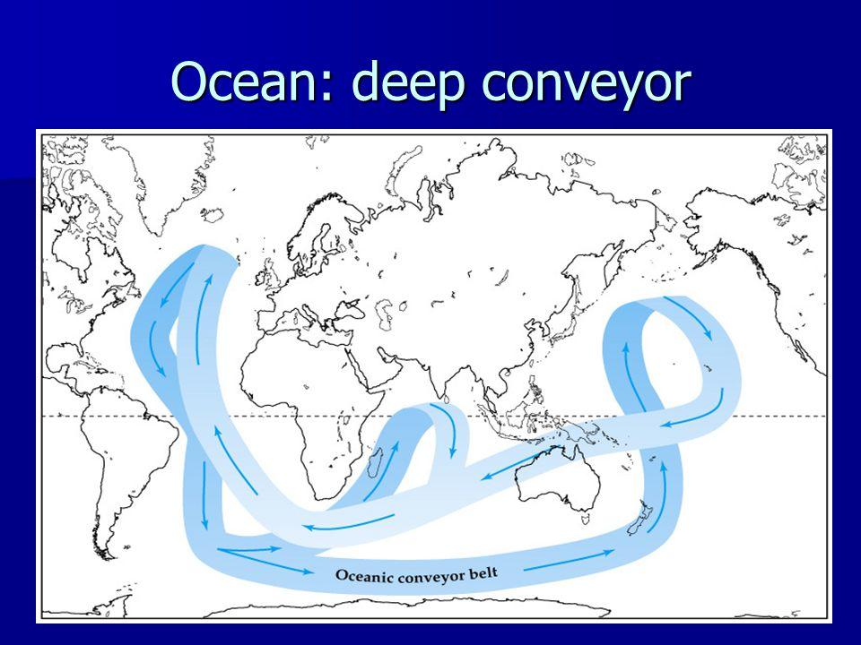 Ocean: deep conveyor