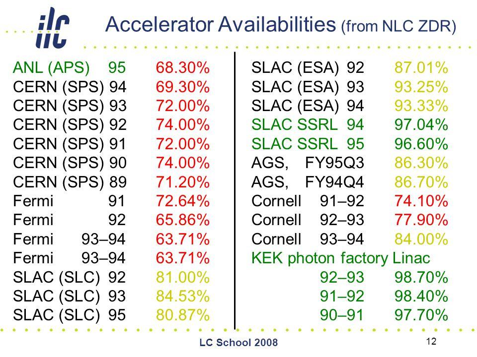 LC School 2008 12 Accelerator Availabilities (from NLC ZDR) ANL (APS) 95 68.30% CERN (SPS) 94 69.30% CERN (SPS) 93 72.00% CERN (SPS) 92 74.00% CERN (SPS) 91 72.00% CERN (SPS) 90 74.00% CERN (SPS) 89 71.20% Fermi 91 72.64% Fermi 92 65.86% Fermi 93–94 63.71% SLAC (SLC) 92 81.00% SLAC (SLC) 93 84.53% SLAC (SLC) 95 80.87% SLAC (ESA) 92 87.01% SLAC (ESA) 93 93.25% SLAC (ESA) 94 93.33% SLAC SSRL 94 97.04% SLAC SSRL 95 96.60% AGS, FY95Q3 86.30% AGS, FY94Q4 86.70% Cornell 91–92 74.10% Cornell 92–93 77.90% Cornell 93–94 84.00% KEK photon factory Linac 92–9398.70% 91–92 98.40% 90–91 97.70%