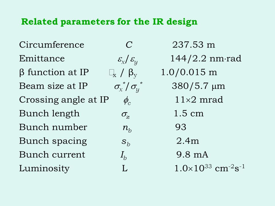 Related parameters for the IR design Circumference C 237.53 m Emittance  x /  y 144/2.2 nm  rad β function at IP  x / β y 1.0/0.015 m Beam size at IP  x * /  y * 380/5.7  m Crossing angle at IP  c 11  2 mrad Bunch length  z 1.5 cm Bunch number n b 93 Bunch spacing s b 2.4m Bunch current I b 9.8 mA Luminosity L 1.0  10 33 cm -2 s -1