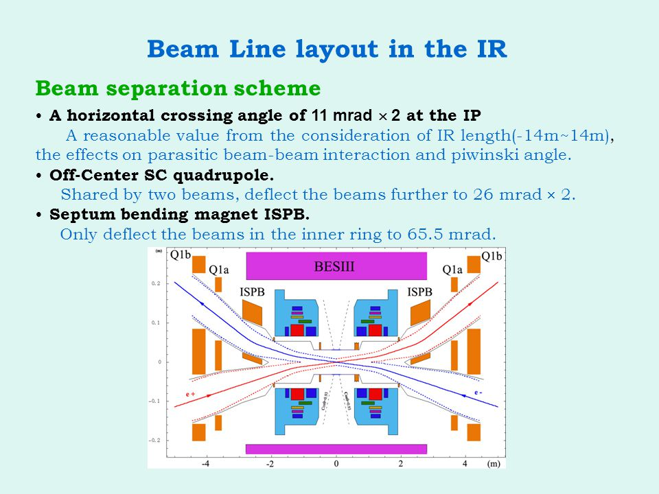Beam Line layout in the IR Beam separation scheme A horizontal crossing angle of 11 mrad  2 at the IP A reasonable value from the consideration of IR length(-14m~14m), the effects on parasitic beam-beam interaction and piwinski angle.