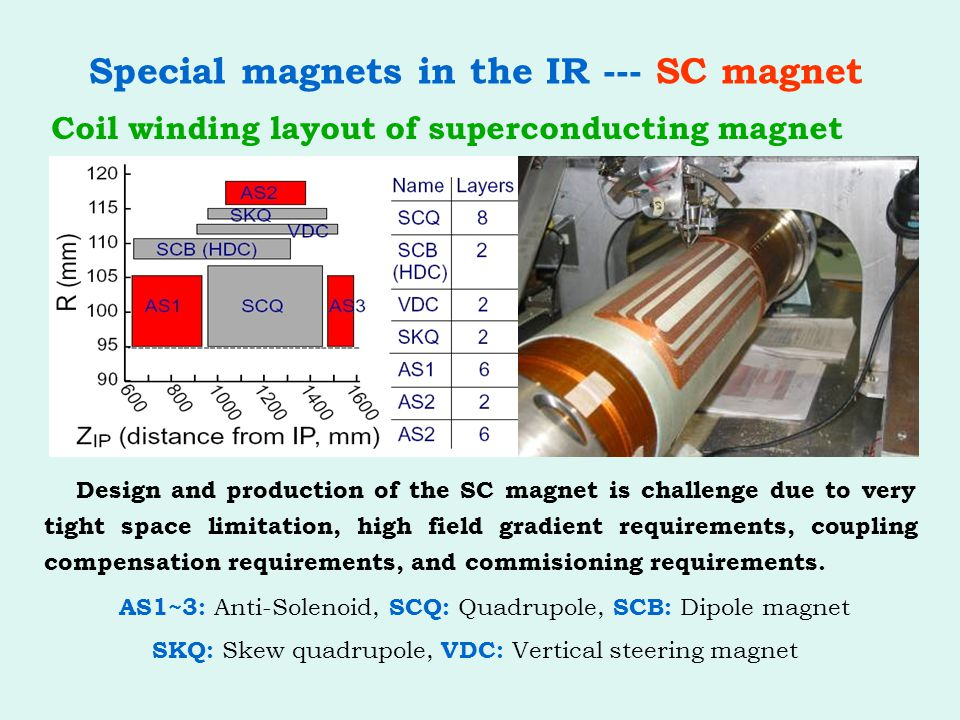 Special magnets in the IR --- SC magnet Coil winding layout of superconducting magnet Design and production of the SC magnet is challenge due to very tight space limitation, high field gradient requirements, coupling compensation requirements, and commisioning requirements.