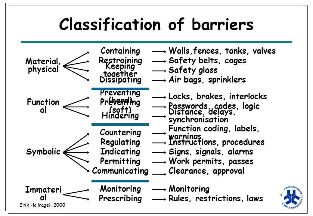 Erik Hollnagel, 2000 Classification of barriers Material, physical Function al Symbolic Immateri al Containing Restraining Keeping together Dissipatin