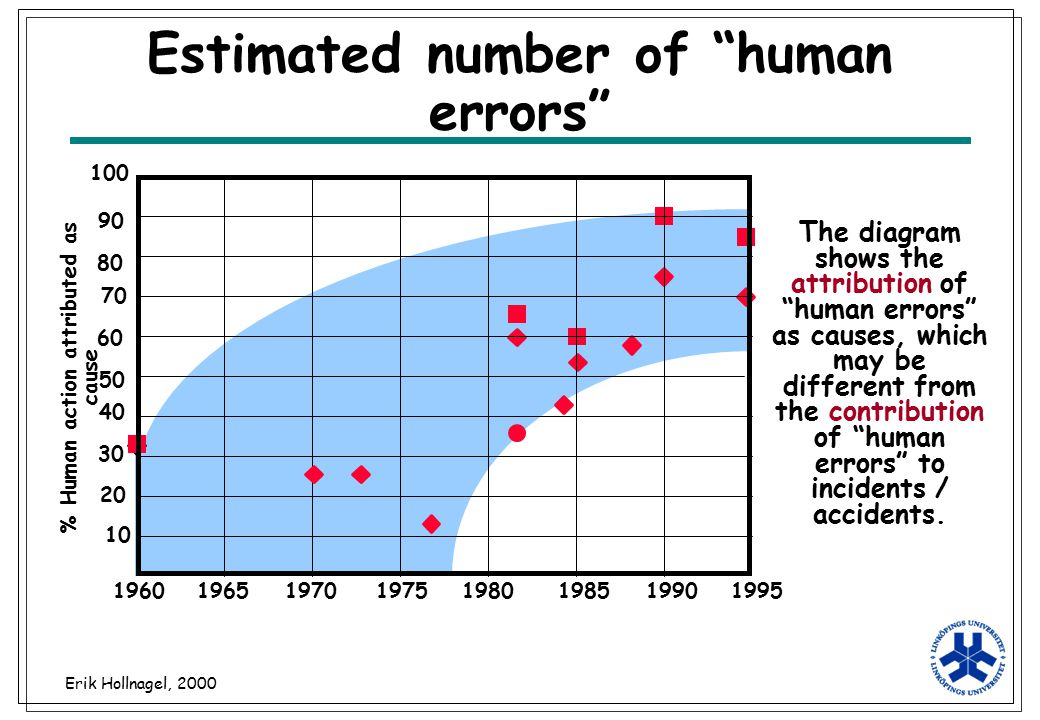 "Erik Hollnagel, 2000 Estimated number of ""human errors"" 10 20 30 40 50 60 70 80 100 90 19601965197019751980198519901995 % Human action attributed as c"