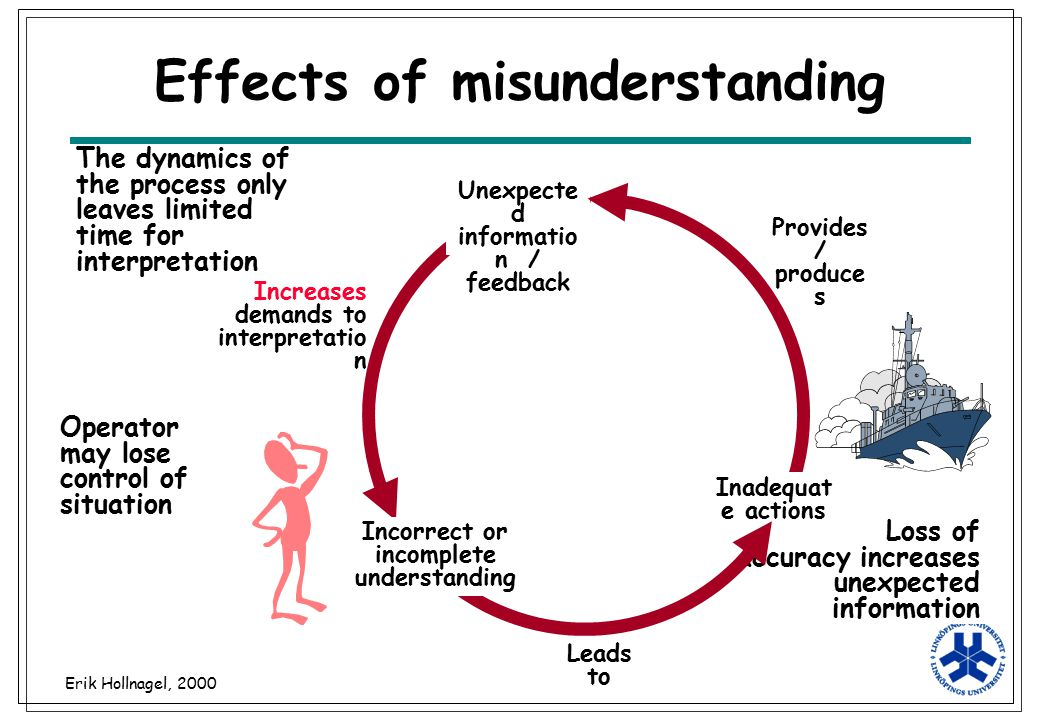 Erik Hollnagel, 2000 Loss of accuracy increases unexpected information Provide s / produce s Effects of misunderstanding Leads to Unexpecte d informat