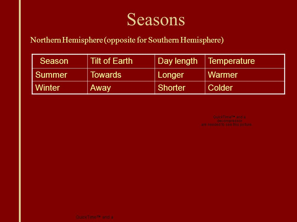 Seasons SeasonTilt of EarthDay lengthTemperature SummerTowardsLongerWarmer WinterAwayShorterColder Northern Hemisphere (opposite for Southern Hemisphere)