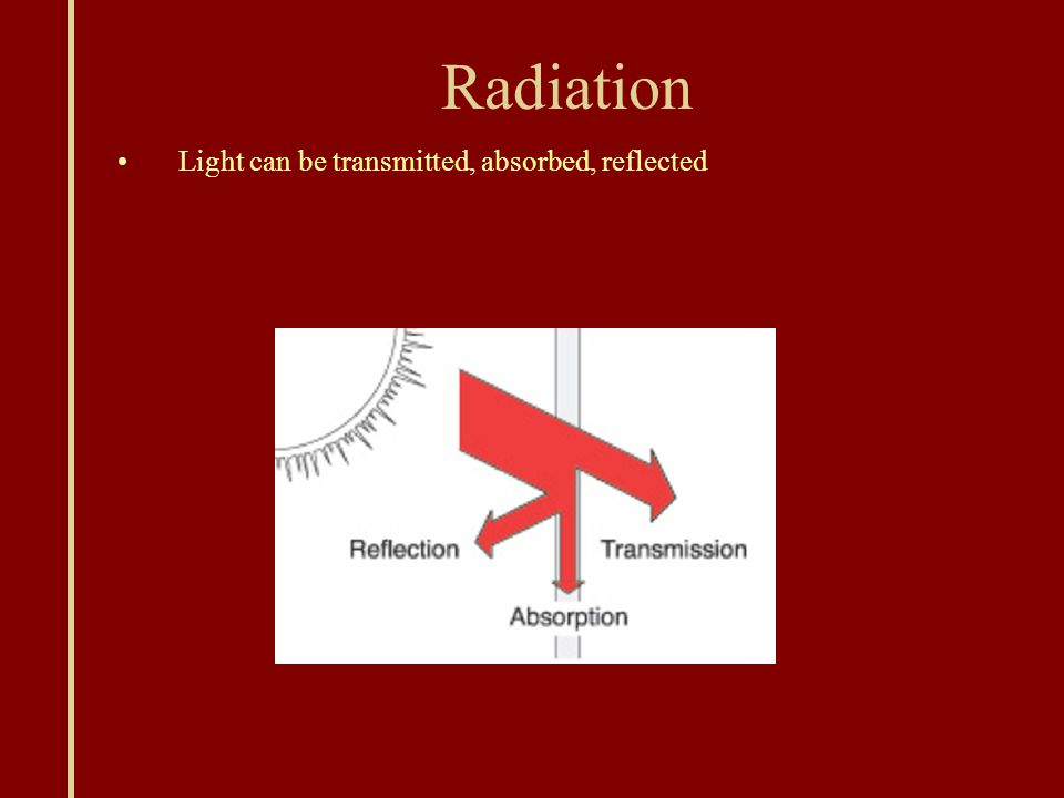 Radiation Light can be transmitted, absorbed, reflected