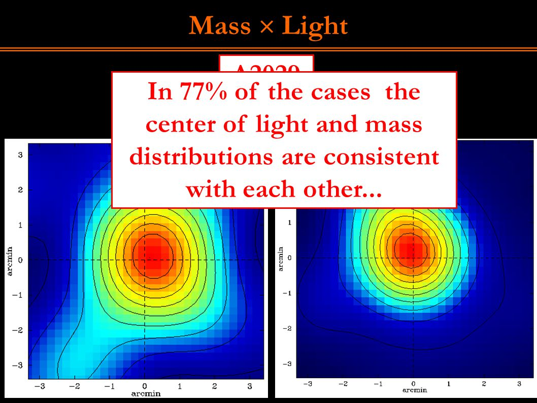 Mass  Light Mass Light A2029 In 77% of the cases the center of light and mass distributions are consistent with each other...