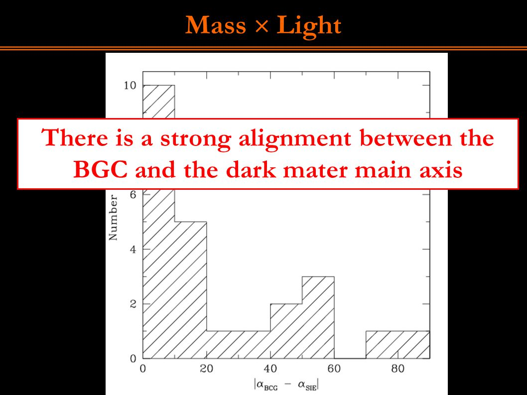 Mass  Light There is a strong alignment between the BGC and the dark mater main axis