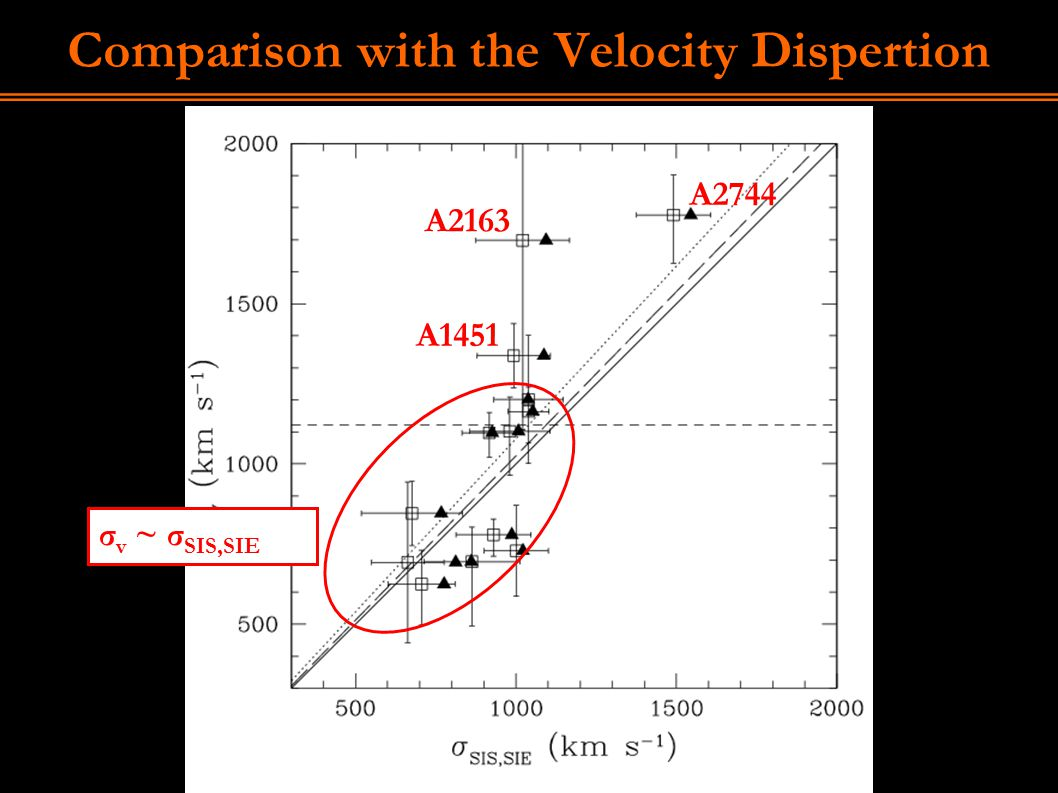 Comparison with the Velocity Dispertion A1451 A2744 A2163 σ v ~ σ SIS,SIE