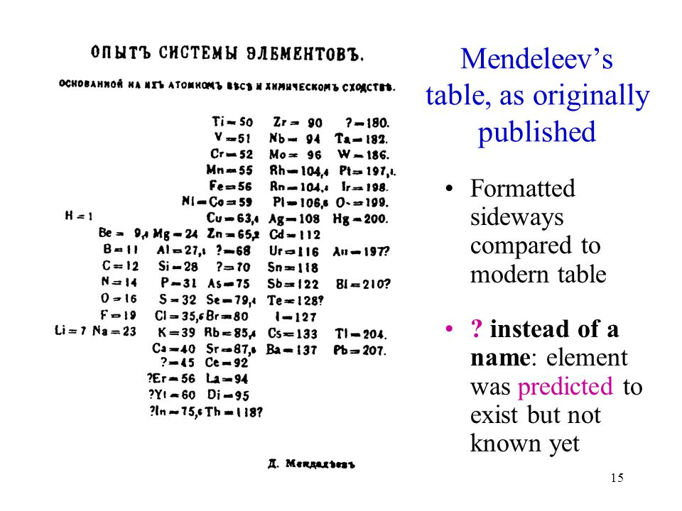 14 Mendeleev's early notes for the Periodic Table (1869)